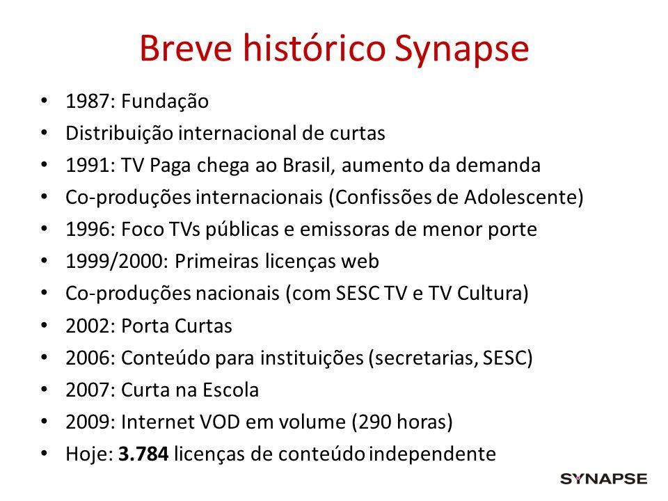 Breve histórico Synapse