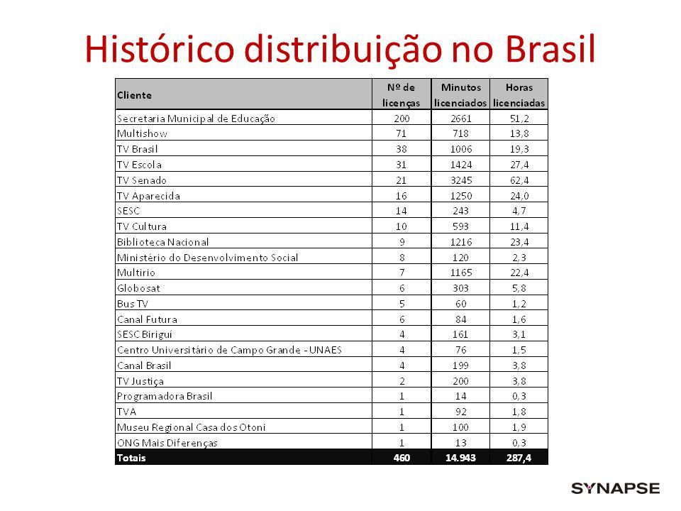 Histórico distribuição no Brasil