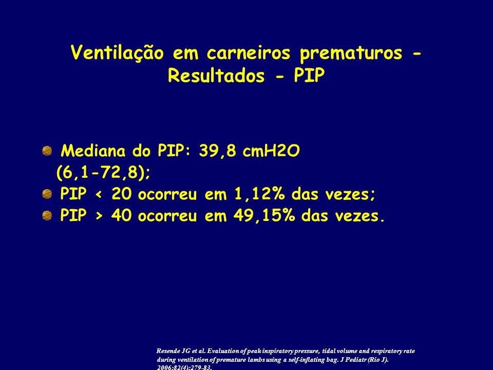 Ventilação em carneiros prematuros - Resultados - PIP