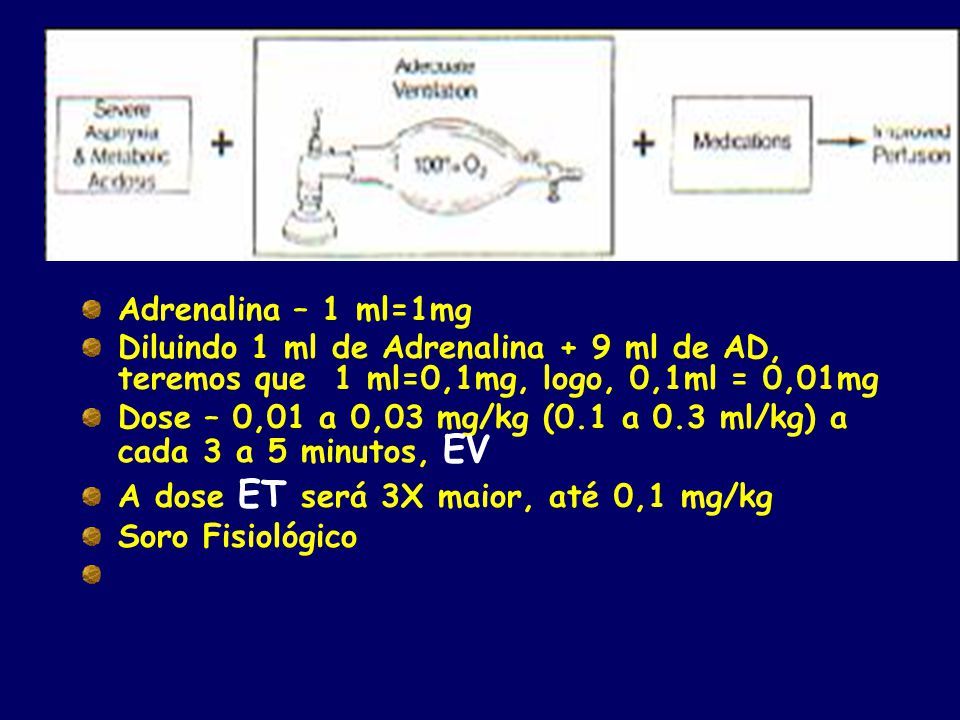 Adrenalina – 1 ml=1mg Diluindo 1 ml de Adrenalina + 9 ml de AD, teremos que 1 ml=0,1mg, logo, 0,1ml = 0,01mg.