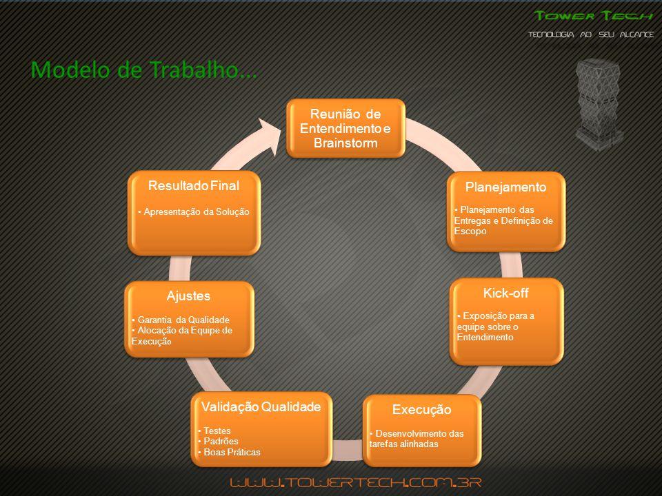 Modelo de Trabalho... Reunião de Entendimento e Brainstorm
