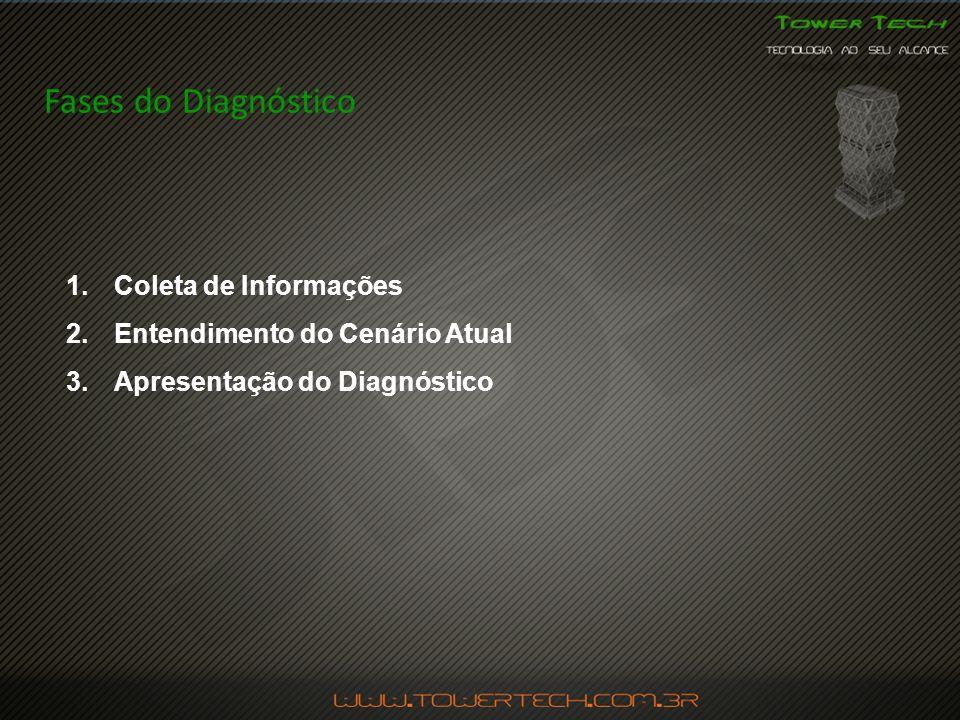 Fases do Diagnóstico Coleta de Informações