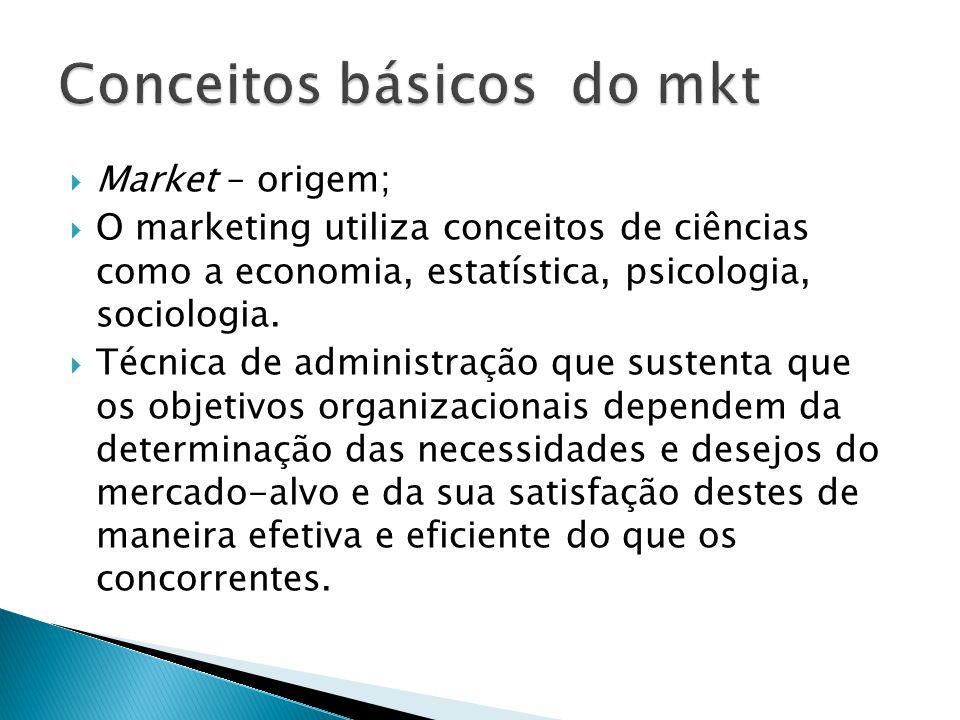 Conceitos básicos do mkt
