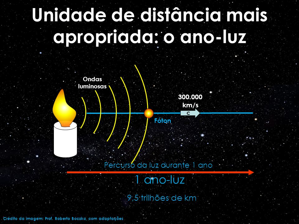 Unidade de distância mais apropriada: o ano-luz