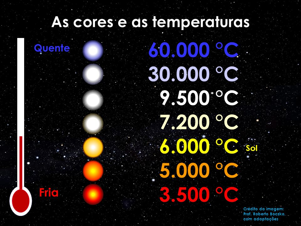 As cores e as temperaturas
