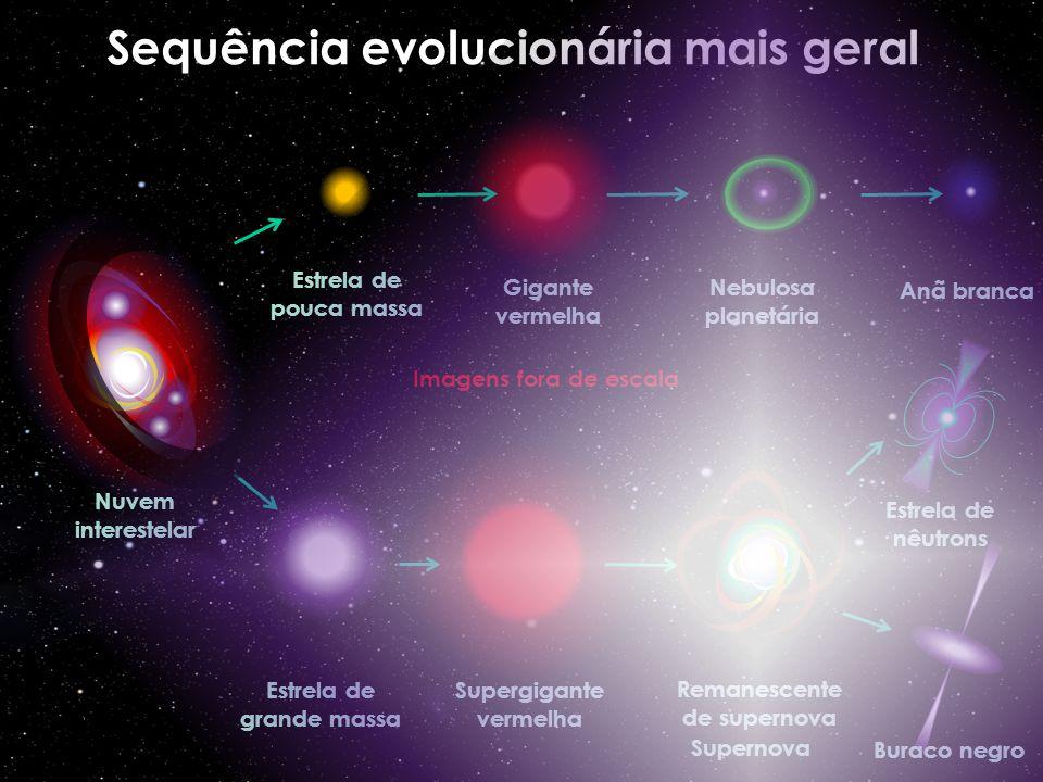 Sequência evolucionária mais geral