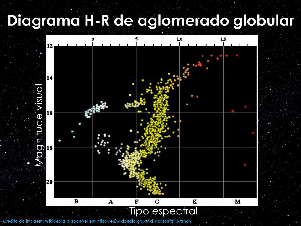 Diagrama H-R de aglomerado globular