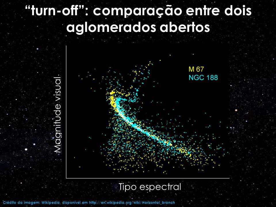 turn-off : comparação entre dois aglomerados abertos