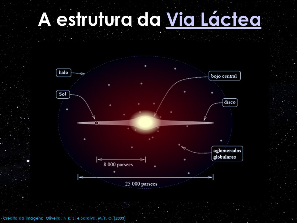 A estrutura da Via Láctea