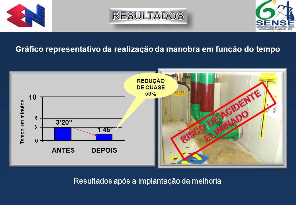 RESULTADOS Gráfico representativo da realização da manobra em função do tempo. REDUÇÃO DE QUASE 50%