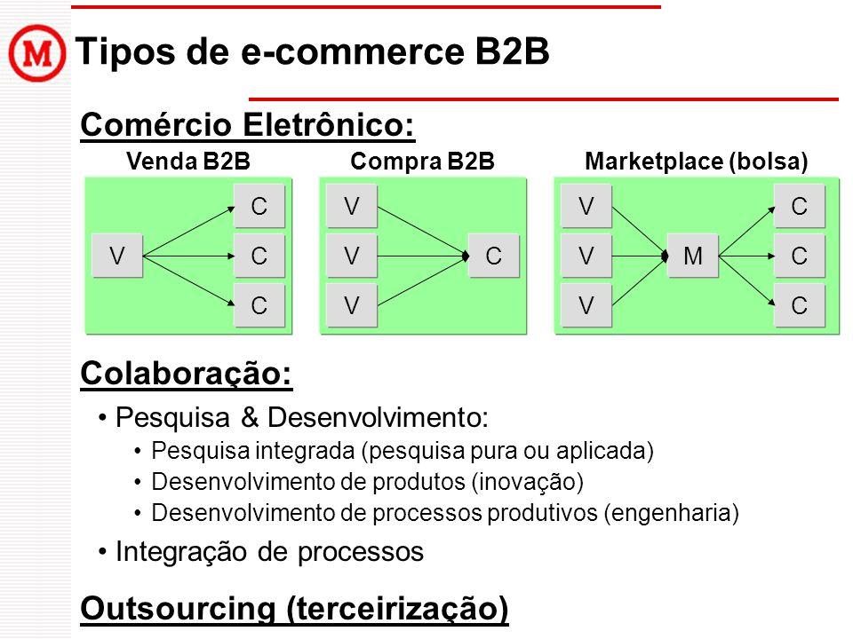 Tipos de e-commerce B2B Comércio Eletrônico: Colaboração: