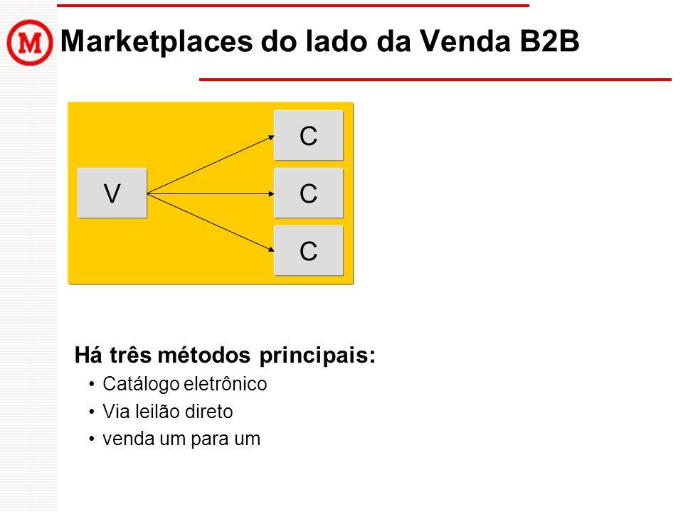 Marketplaces do lado da Venda B2B