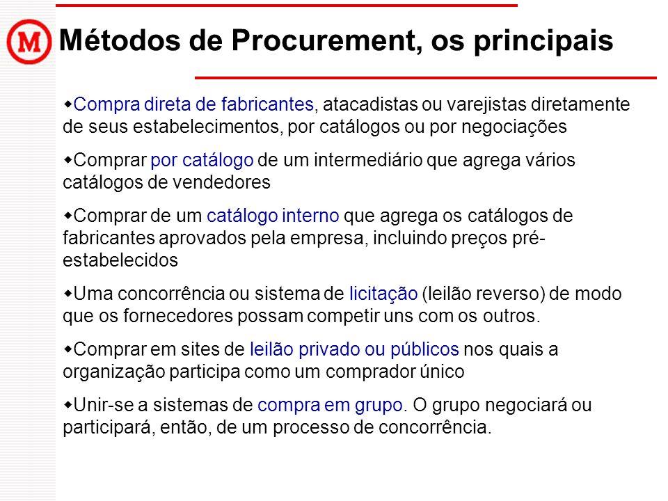 Métodos de Procurement, os principais