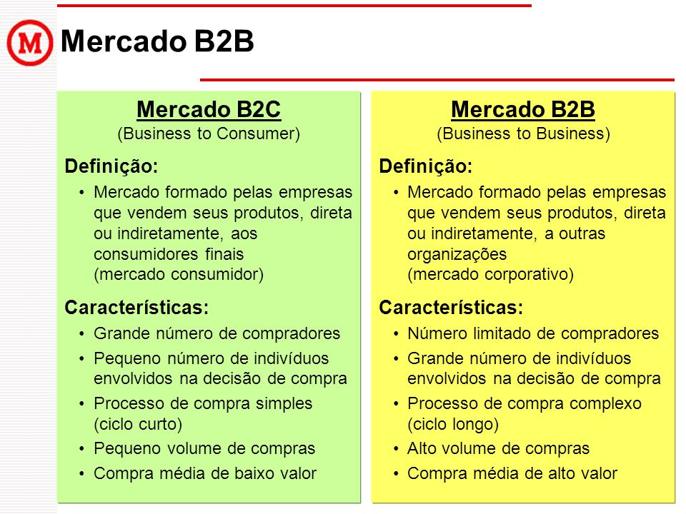 Mercado B2B Mercado B2C (Business to Consumer)