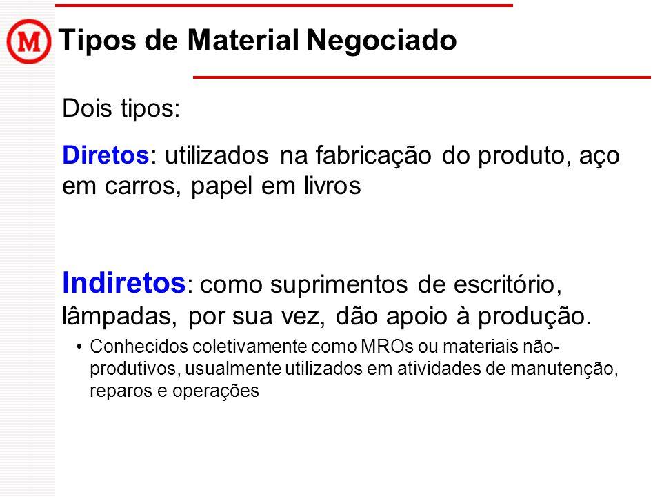 Tipos de Material Negociado