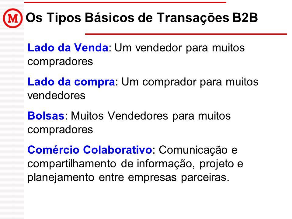 Os Tipos Básicos de Transações B2B