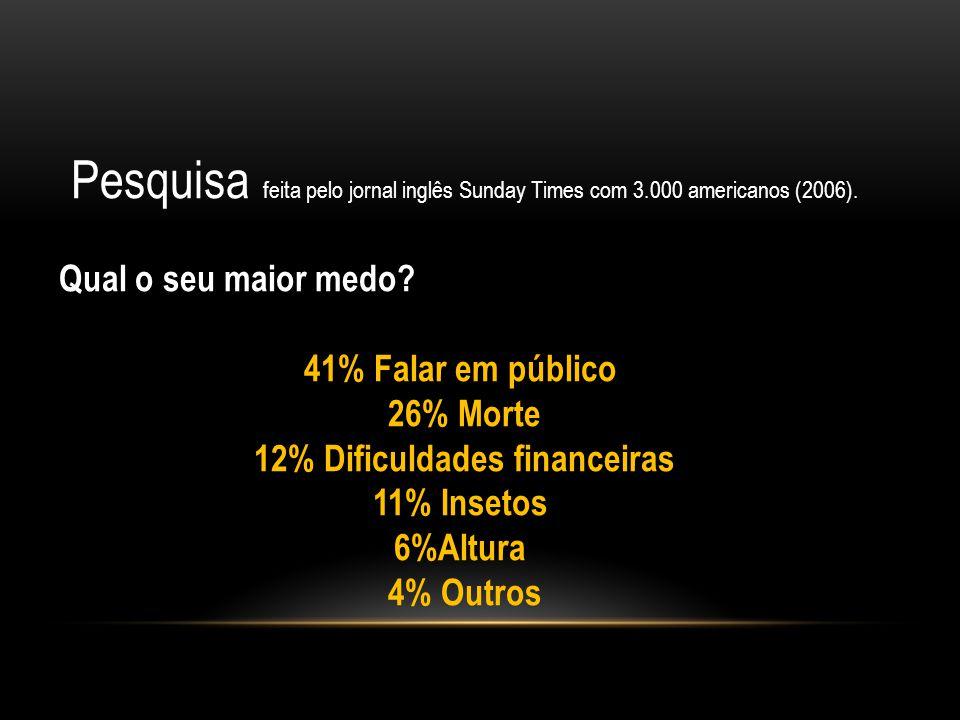 12% Dificuldades financeiras