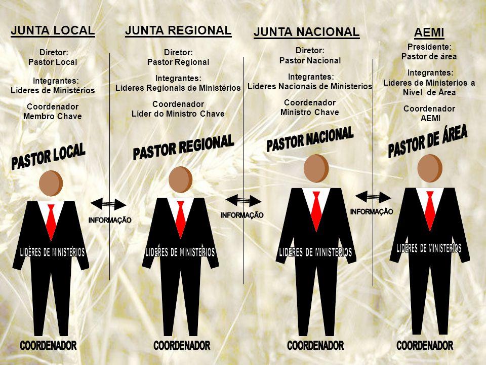 JUNTA NACIONAL JUNTA LOCAL JUNTA REGIONAL AEMI Diretor: Pastor Local
