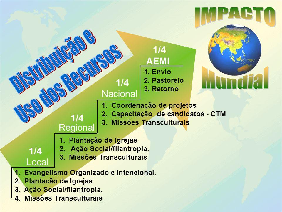 Distribuição e Uso dos Recursos IMPACTO Mundial 1/4 AEMI 1/4 Nacional