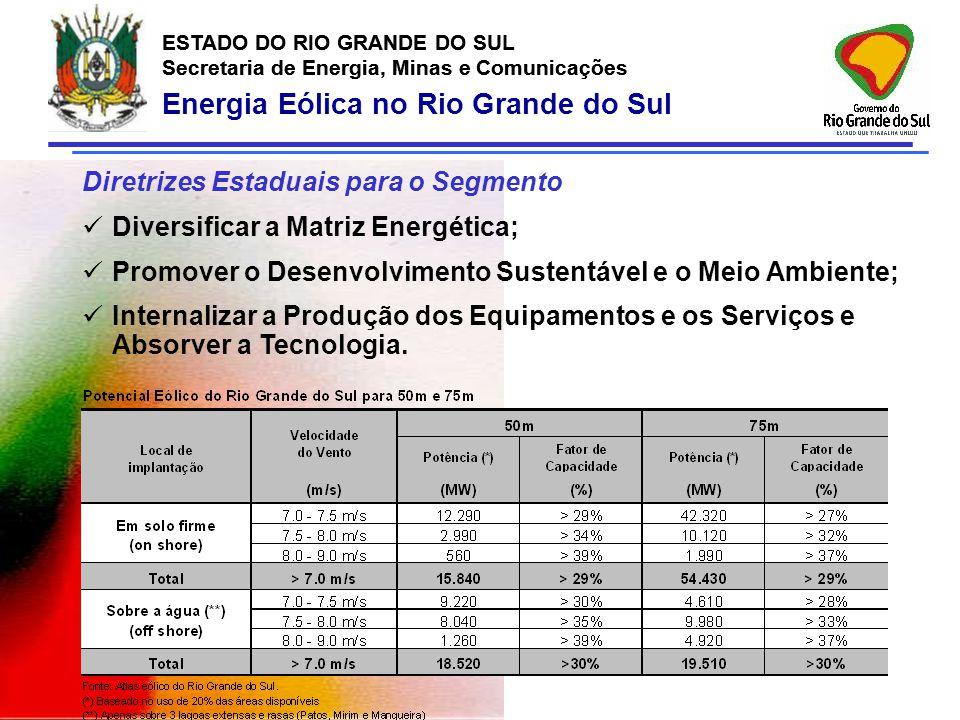 Energia Eólica no Rio Grande do Sul