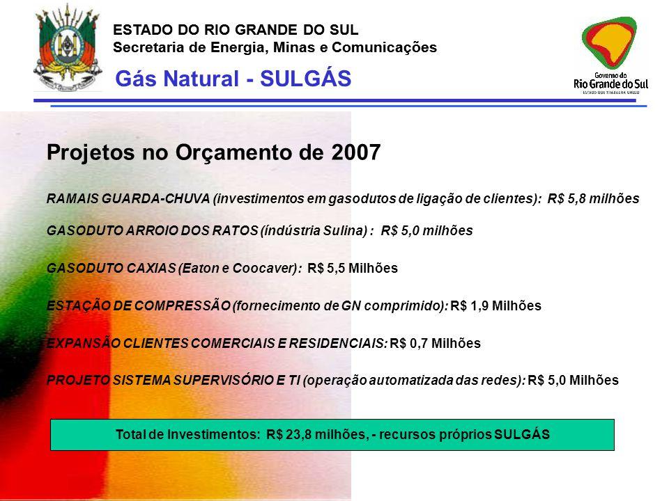 Total de Investimentos: R$ 23,8 milhões, - recursos próprios SULGÁS