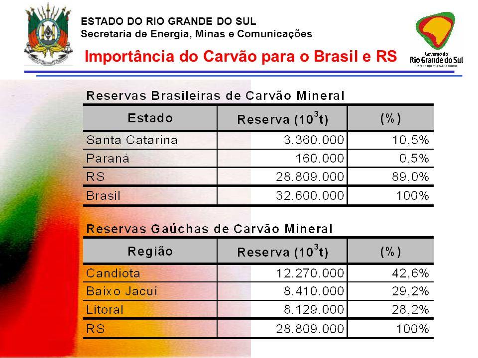 Importância do Carvão para o Brasil e RS