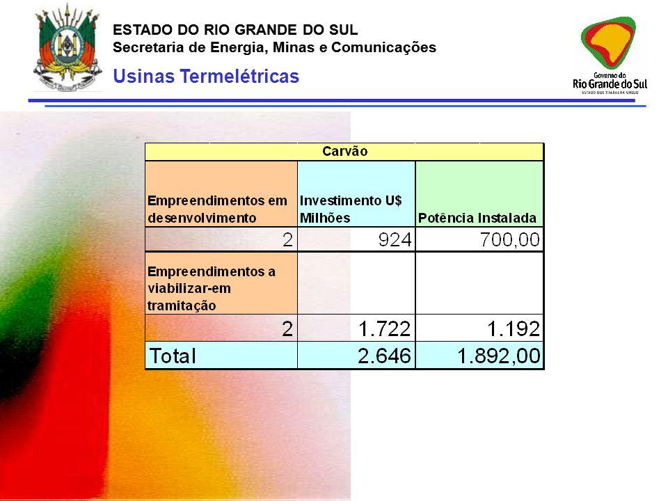 Usinas Termelétricas ESTADO DO RIO GRANDE DO SUL