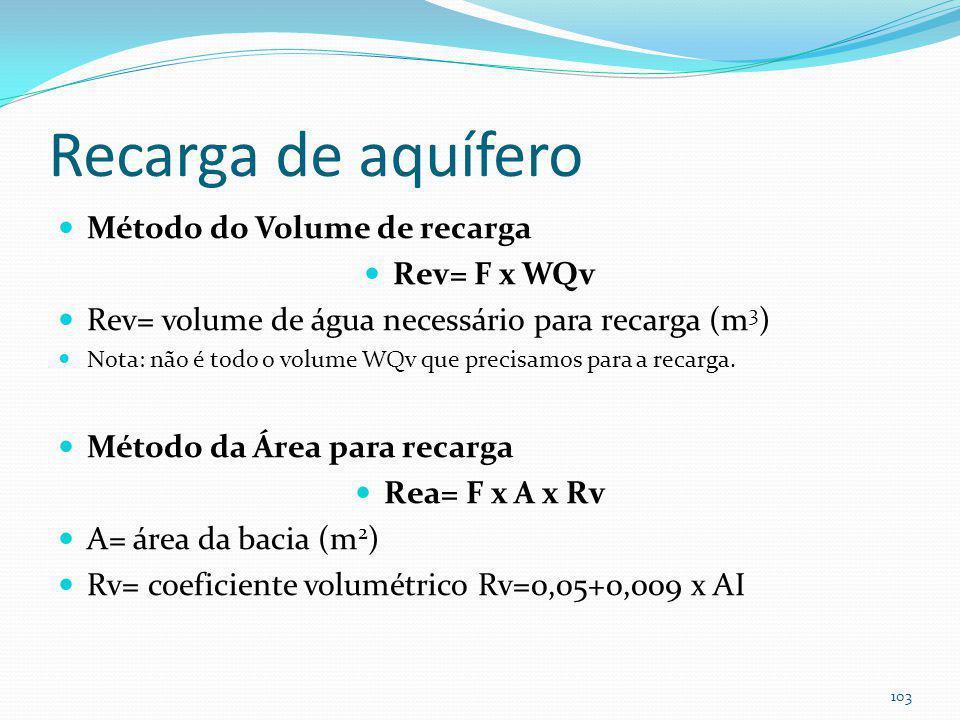 Recarga de aquífero Método semelhante ao de Horsley aplicado ao Brasil. F=fator de recarga. Grupo de solo A F=0,30.