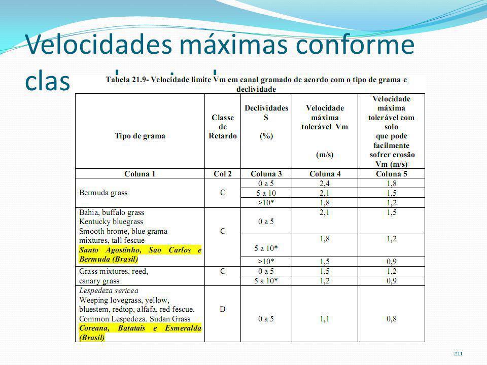 Coeficientes de retardo Cn de gramas em canais gramados