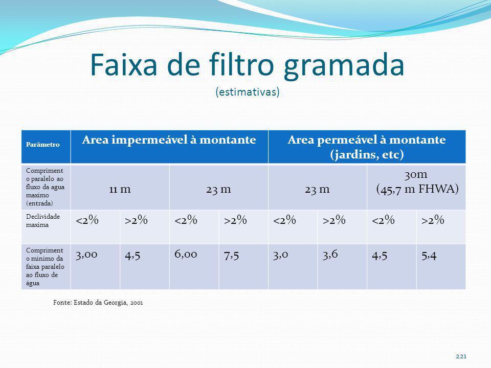 Eficiência da faixa de filtro gramada