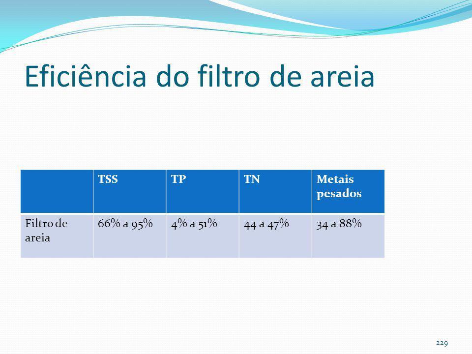 Filtro de areia (área da bacia ≤ 4ha)