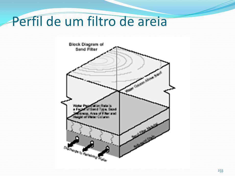 Filtro de areia de superfície