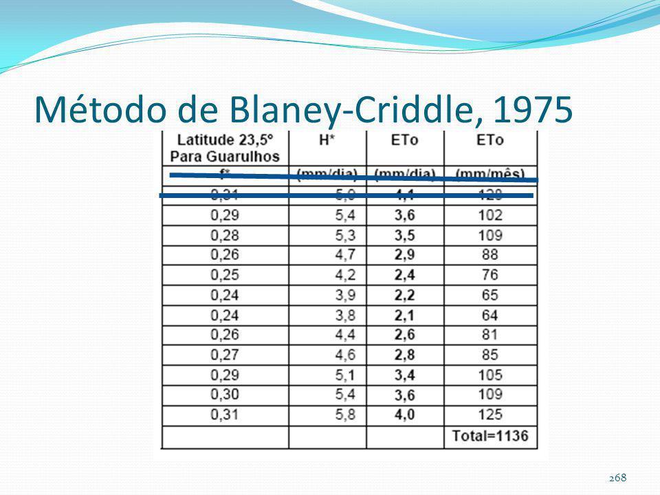Evapotranspiração de referência pelo Método de Blaney-Criddle, 1975