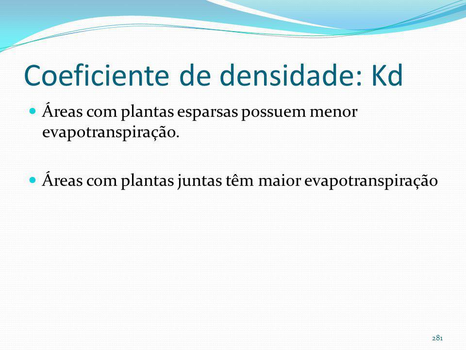 Coeficiente das espécies: Ks