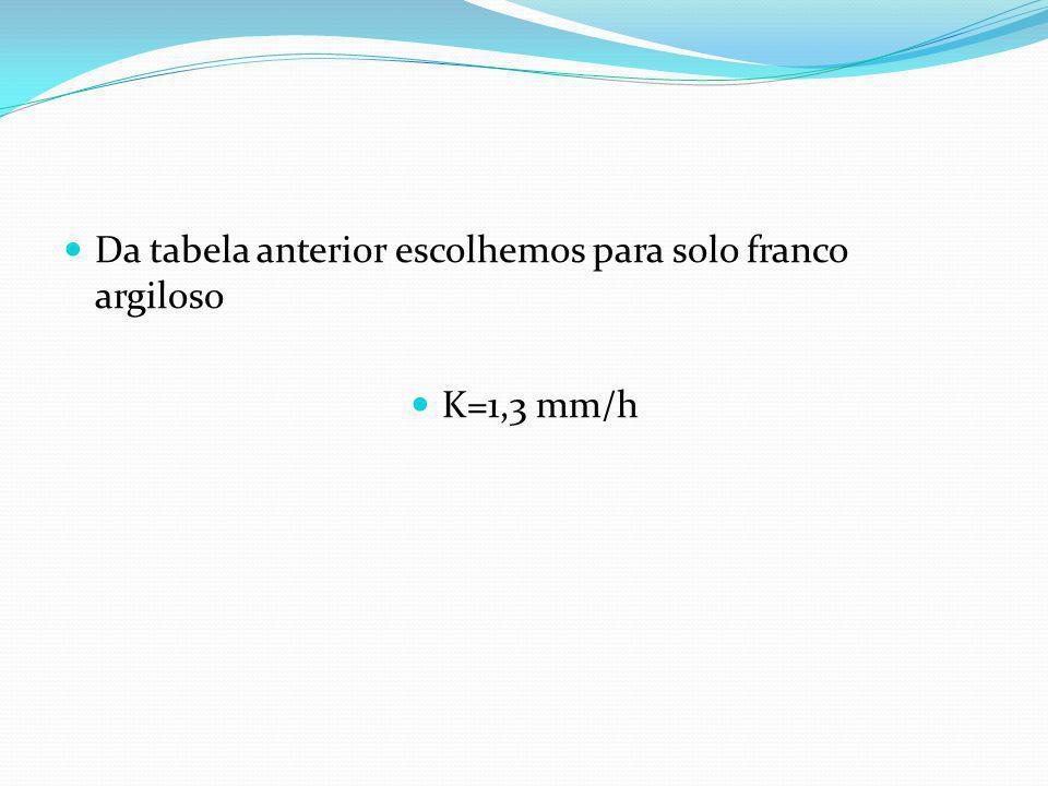 Condutividade hidráulica do solo K em (mm/h)