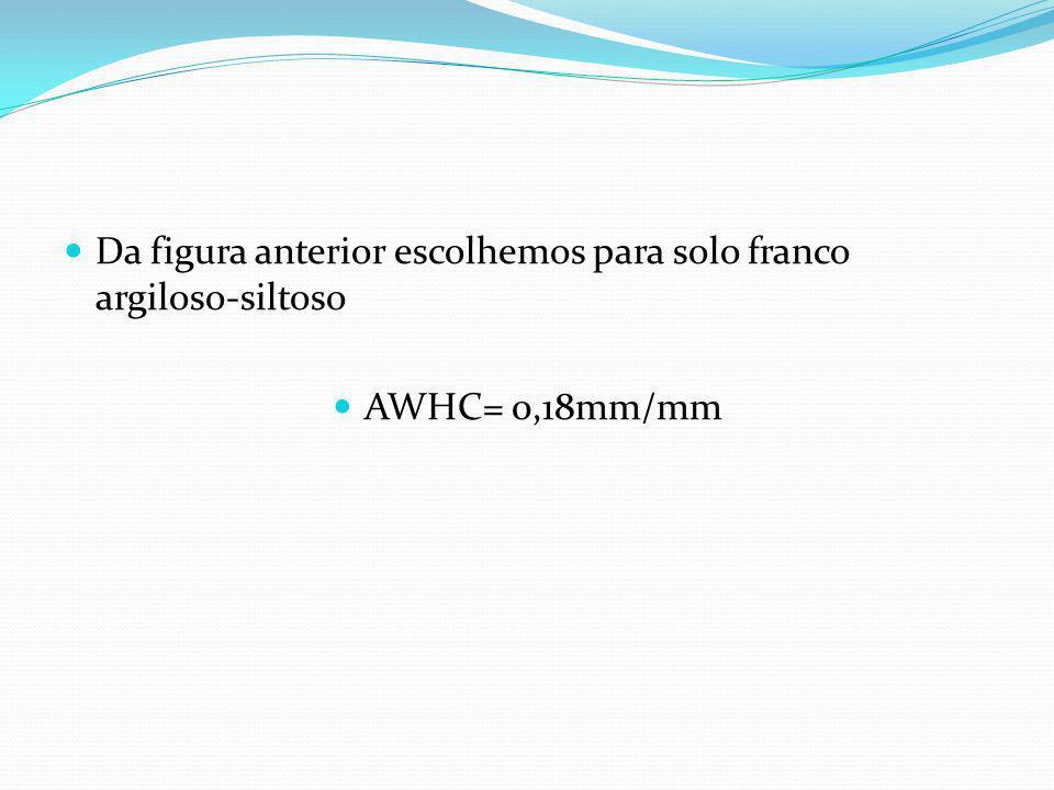 Capacidade de armazenamento no solo AWHC