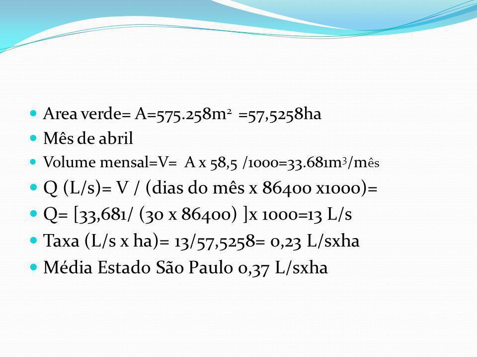 TWA= quantidade necessária de água para irrigação no mês (m3)