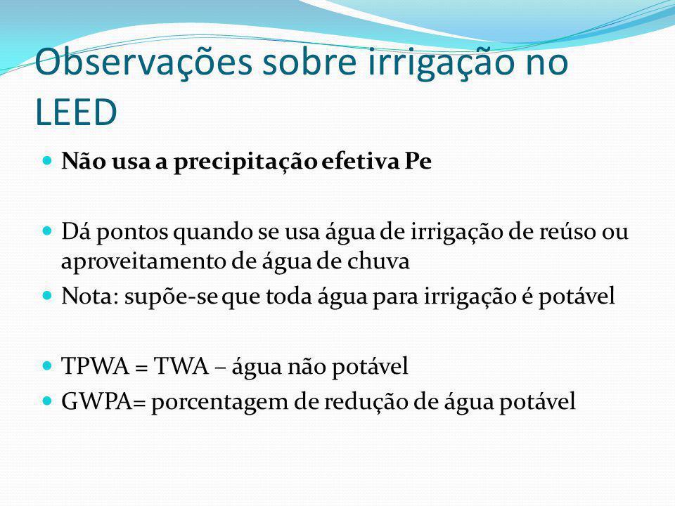 Plano de irrigação Frequência de irrigação (dias de irrigação)