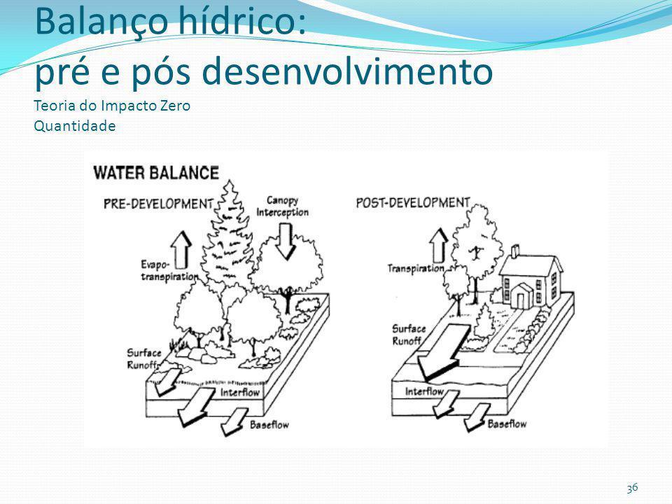 Teoria do Impacto Zero (invariância hidráulica- Itália) infiltração