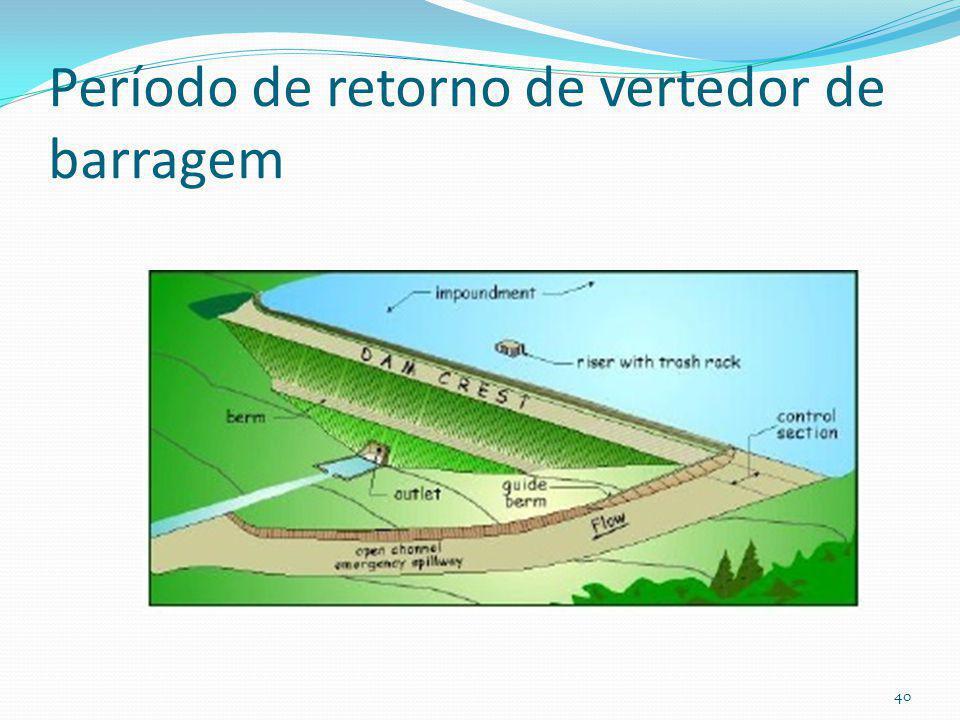 Áreas de inundação pré e pós desenvolvimento Quantidade