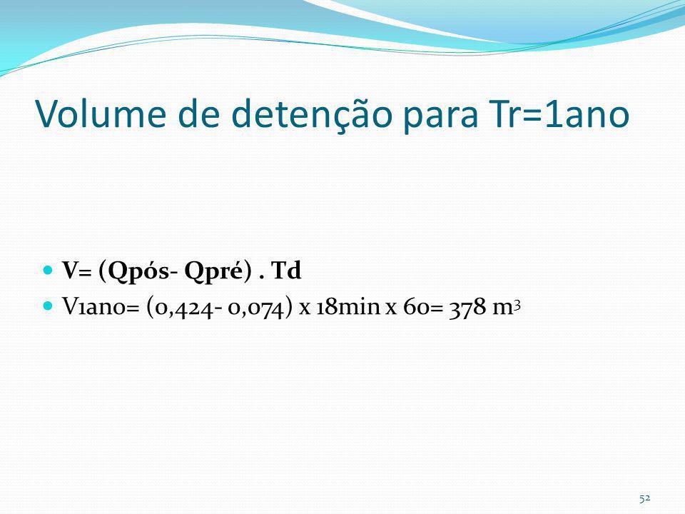 Vazão de pico para Tr=2ano