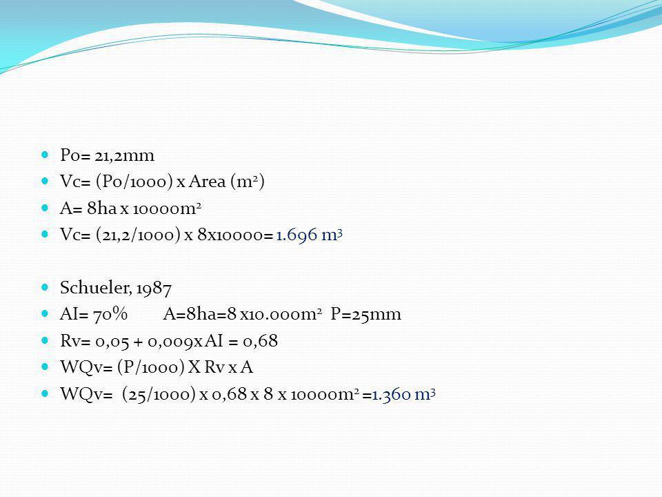 Procedimentos da ASCE, 1998 conforme Akan, 2003