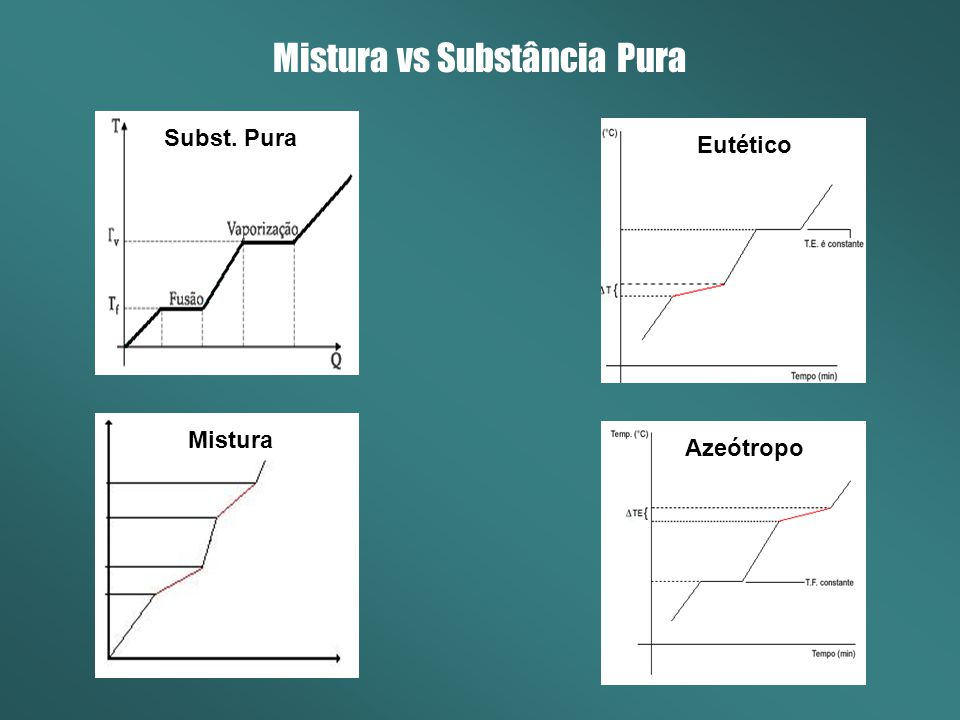 Mistura vs Substância Pura