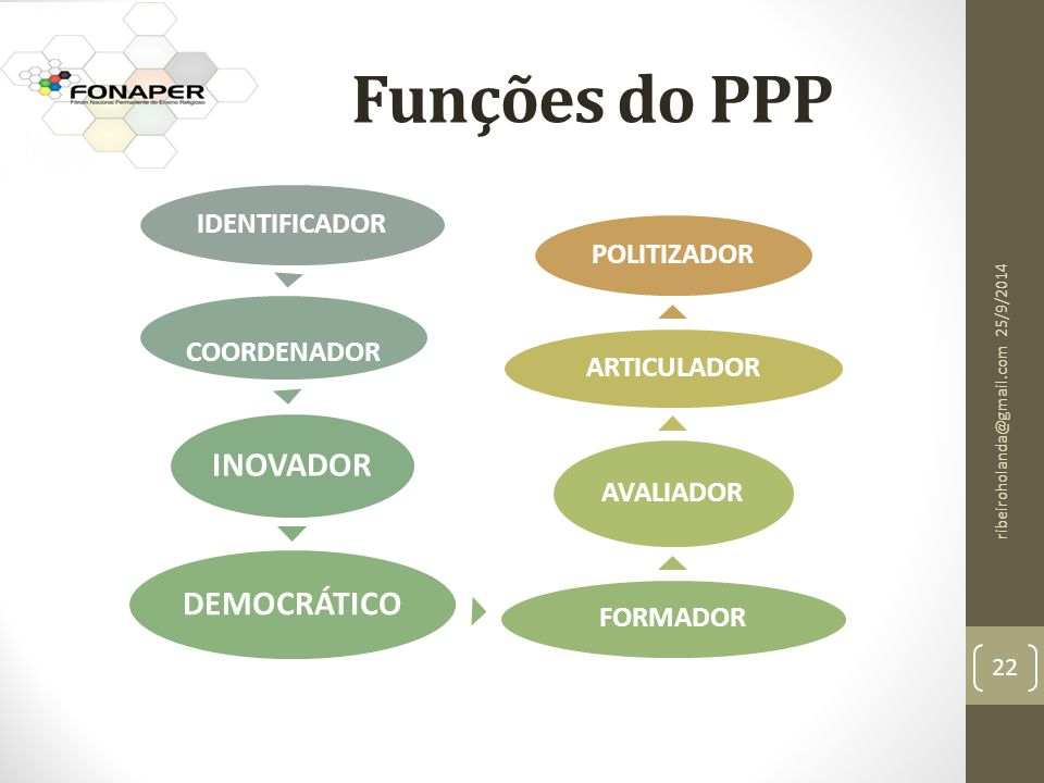 Funções do PPP DEMOCRÁTICO INOVADOR IDENTIFICADOR COORDENADOR FORMADOR