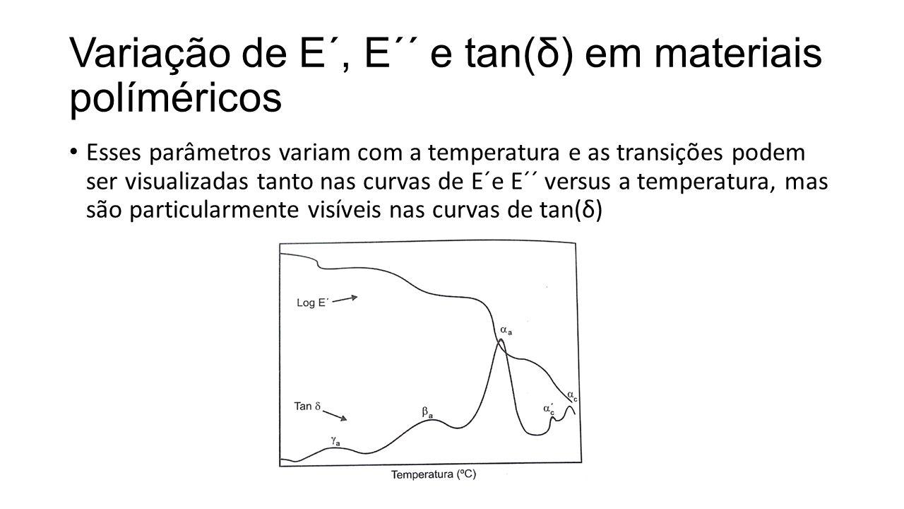 Variação de E´, E´´ e tan(δ) em materiais políméricos