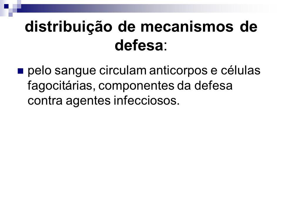 distribuição de mecanismos de defesa: