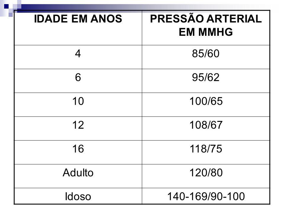 PRESSÃO ARTERIAL EM MMHG