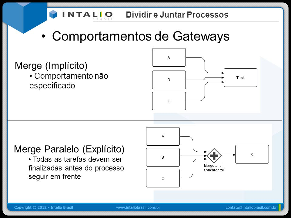 Comportamentos de Gateways