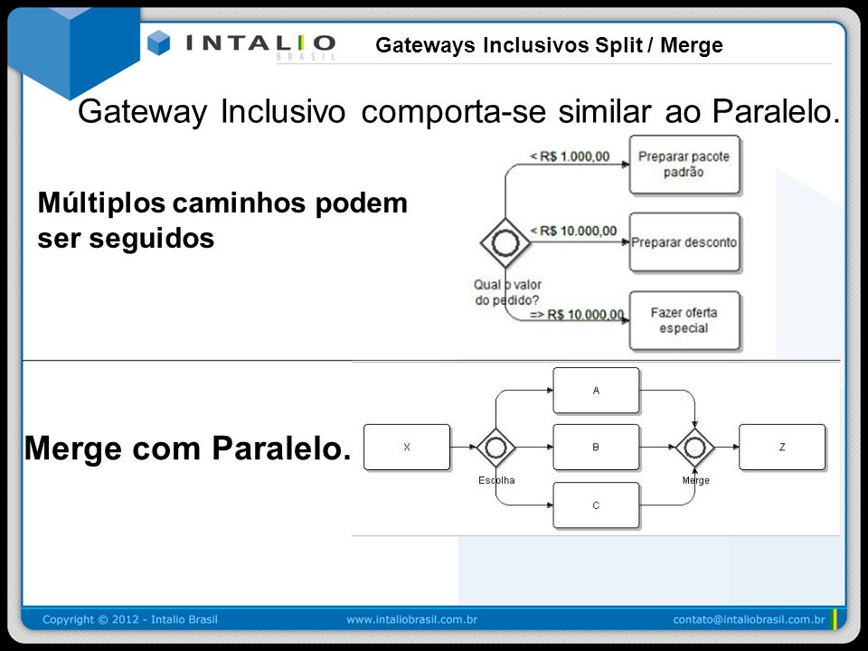 Gateways Inclusivos Split / Merge