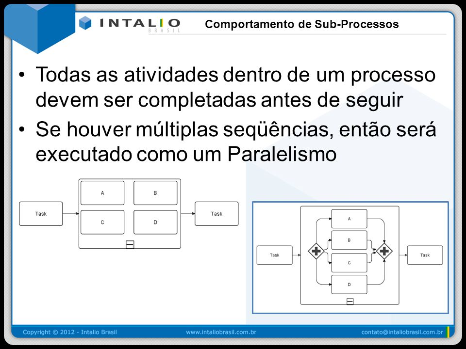 Comportamento de Sub-Processos